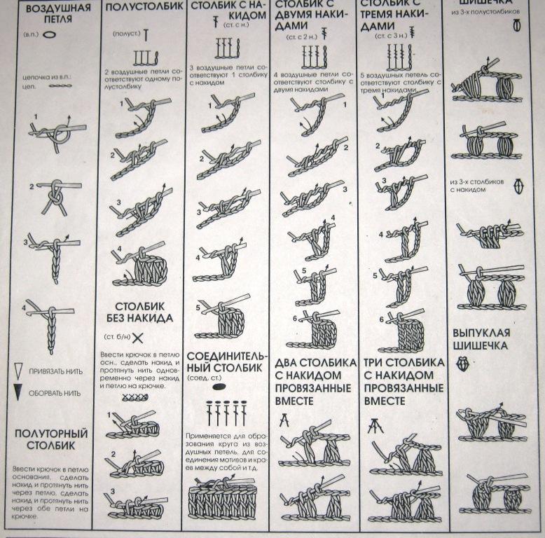 обозначения вязания
